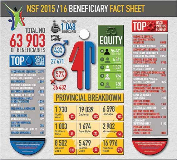 8. 2015/16 BENEFICIARY FACT SHEET