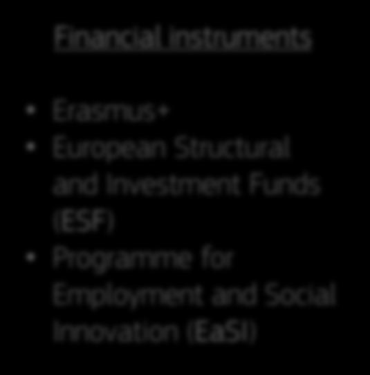 Structural and Investment Funds