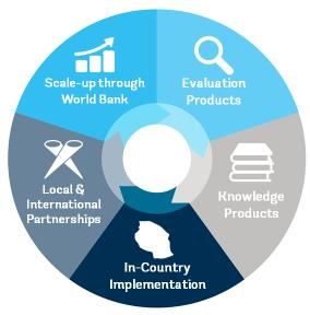 Innovation and Entrepreneurship within the World Bank The I&E Unit of the Trade & Competitiveness Global Practice supports policies, strategies, financing, promotion of entrepreneurship and SME