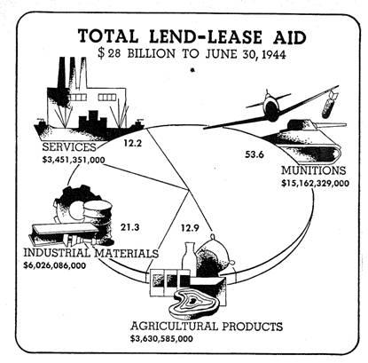 Lend Lease March, 11, 1941 Nine months before Pearl Harbor, Congress passed the Lend-Lease Act and amended the Neutrality Acts