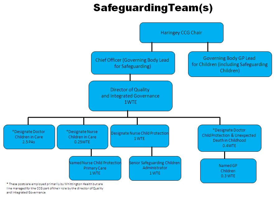 See Appendix 1 for contact details of Safeguarding Children professionals and Appendix 4 for safeguarding team structure chart. 5 Looked After Children 5.