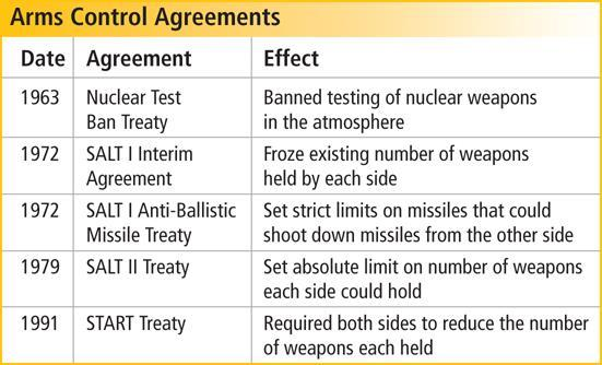 Despite Cold War tension, the two sides did meet to discuss limiting nuclear weapons.