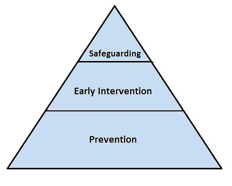 PART 1: POLICY 2.4 Levels of Safeguarding Safeguarding Activity There are three levels of safeguarding work: Prevention; Early Intervention and Safeguarding.