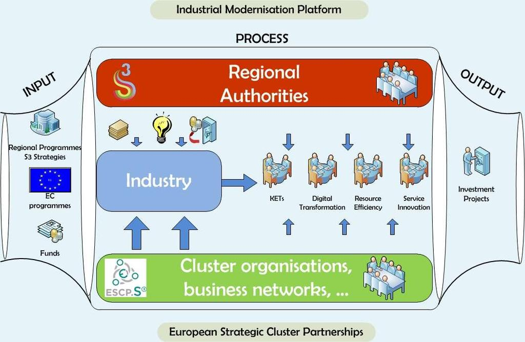 Strategic cross-regional collaboration http://s3platform.jrc.ec.europa.